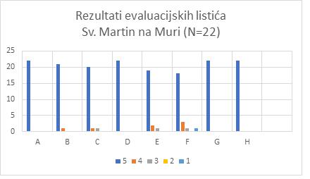 fotka evaluacije